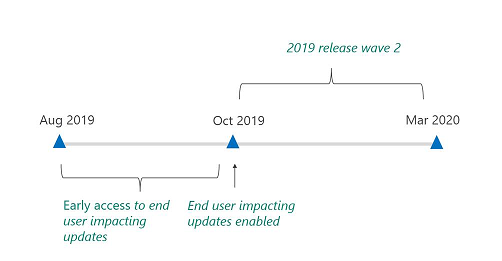 Dynamics 365 2019 Wave2: Early Opt-in Now Available