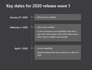 Dynamics 365 | Power Platform | Dynamics 365 Release Wave 1 | enCloud9 | Dynamics365support.com