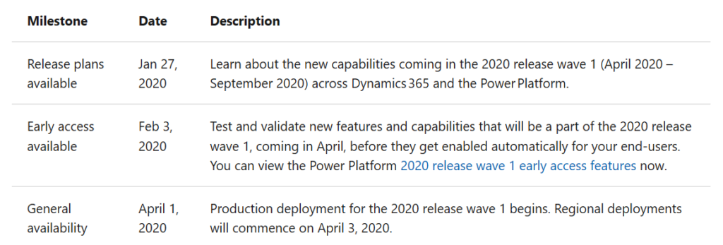 enCloud9 | Microsoft Dynamics 365 CRM Consultants 2020 Power Platform Release Wave 1: An Overview Dynamics 365 Fundamentals News and Updates Power Platform